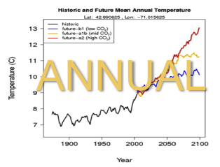 Link to Single Site                   Climate Data